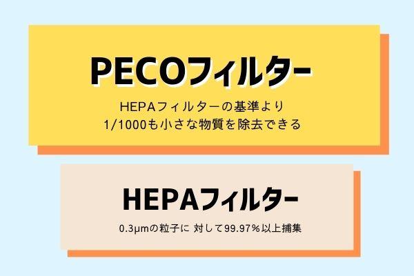 PECOフィルターはHEPAフィルターより細かな物質も捉えることができるフィルターです。