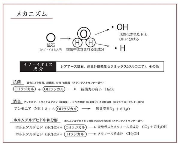 マイナスイオンを発生させる除菌カードに使われているナノイオミスの効果
